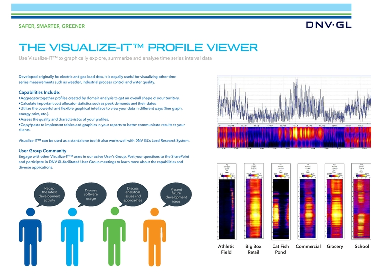 The visualize-IT™ profile viewer poster