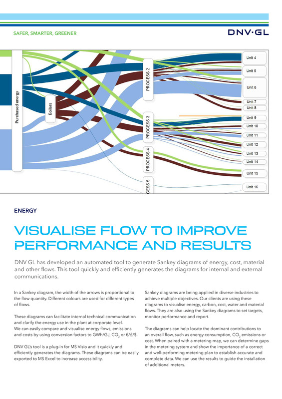 Visualise flow to improve performance and results