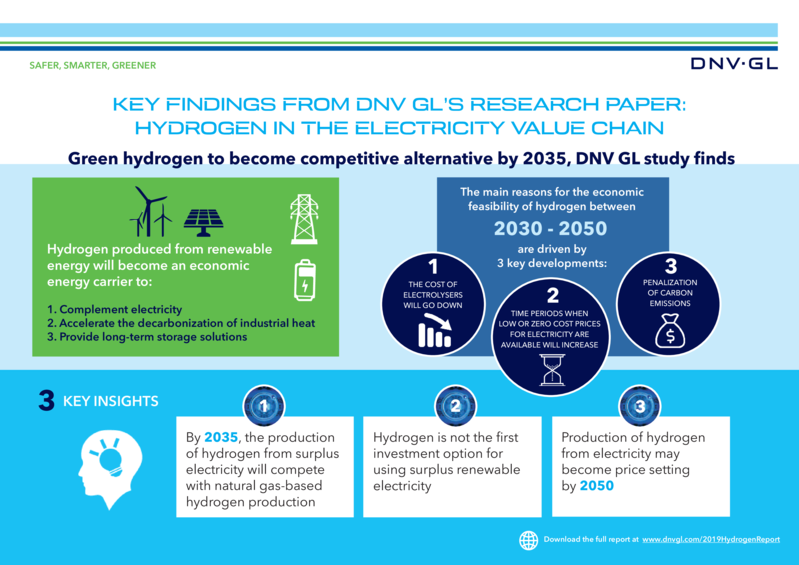 INFOGRAPHIC: Hydrogen in the electricity value chain