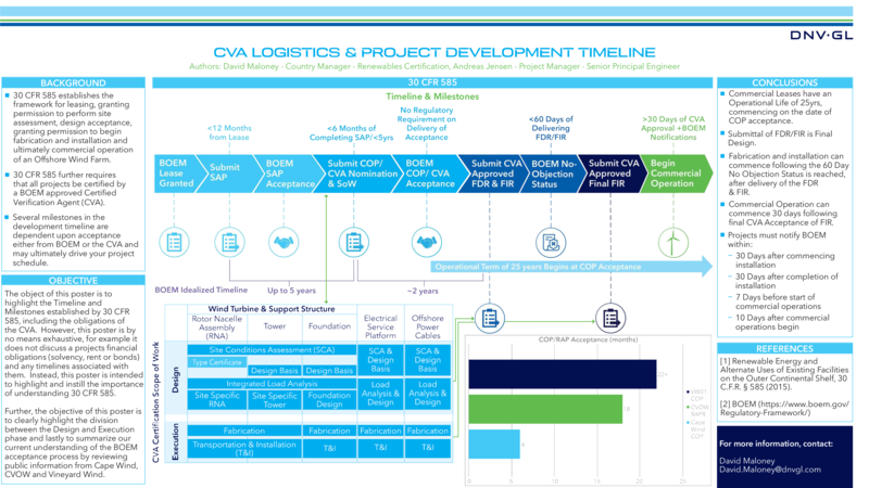 CVA logistics and project development timeline