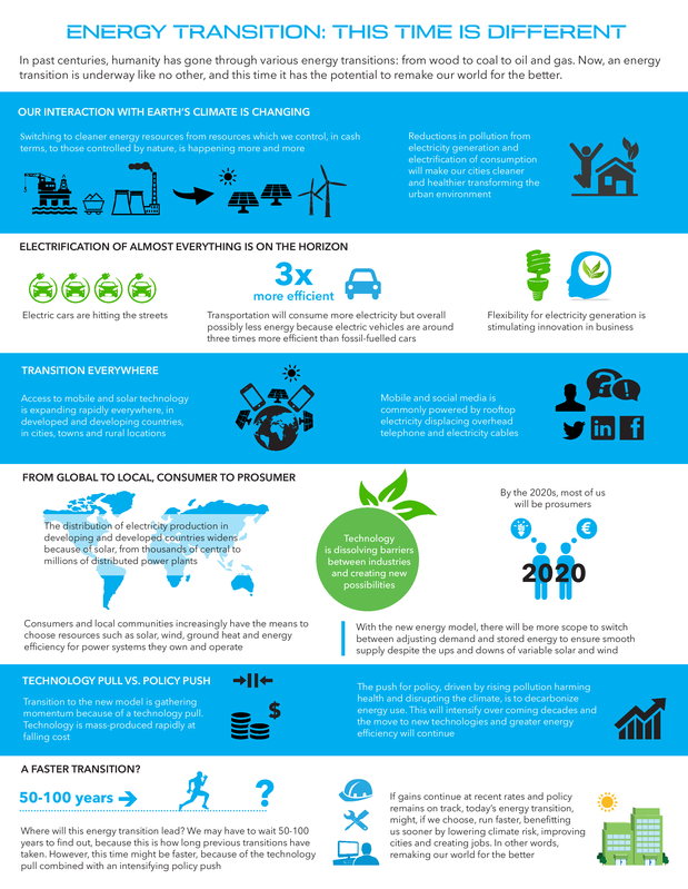 Energy transition infographic